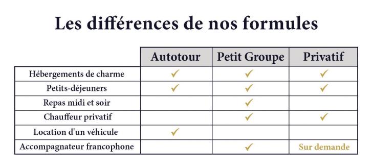 tableau différences